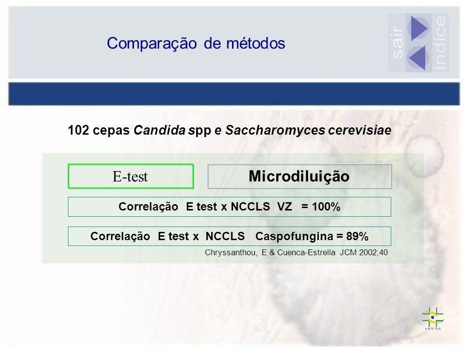 Chryssanthou, E & Cuenca-Estrella JCM 2002;40 E-test Microdiluição 102 cepas Candida spp e Saccharomyces cerevisiae Correlação E test x NCCLS VZ = 100