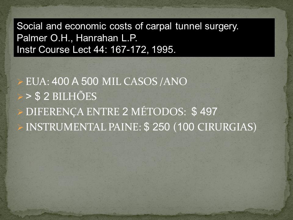 EUA: 400 A 500 MIL CASOS /ANO > $ 2 BILHÕES DIFERENÇA ENTRE 2 MÉTODOS: $ 497 INSTRUMENTAL PAINE: $ 250 ( 100 CIRURGIAS) Social and economic costs of carpal tunnel surgery.