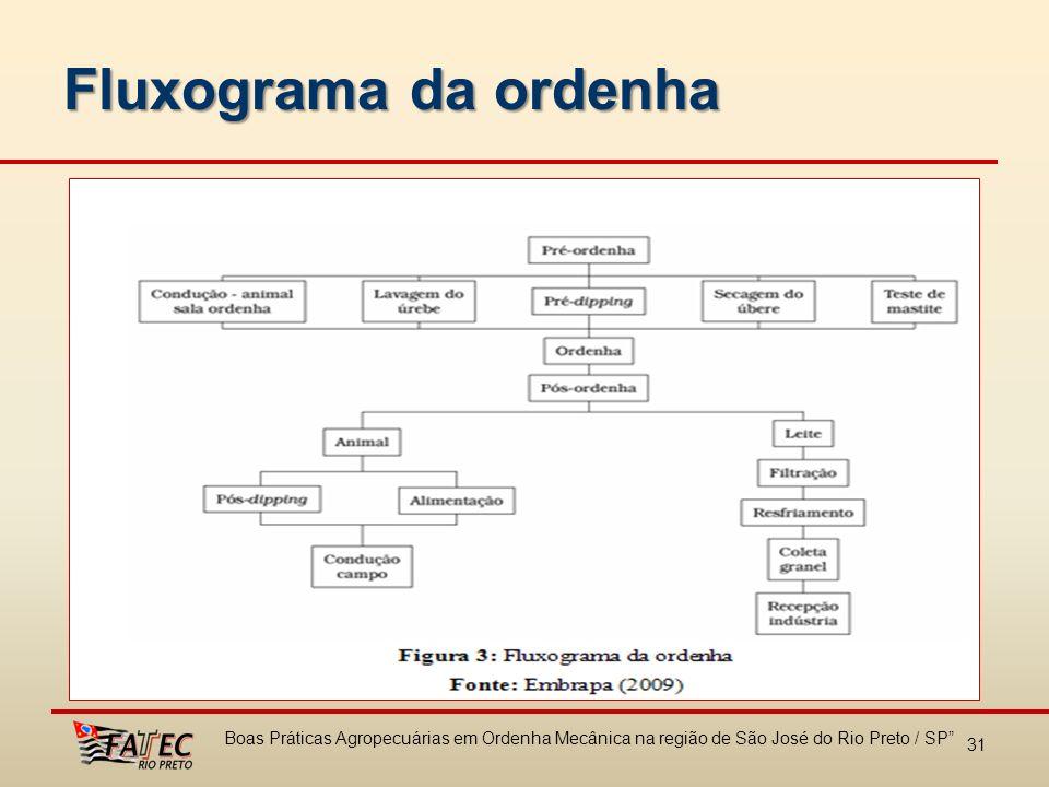 Fluxograma da ordenha 31 Boas Práticas Agropecuárias em Ordenha Mecânica na região de São José do Rio Preto / SP