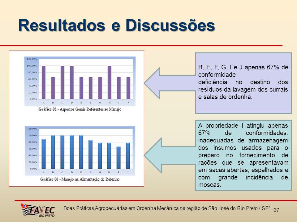 Resultados e Discussões 37 Boas Práticas Agropecuárias em Ordenha Mecânica na região de São José do Rio Preto / SP B, E, F, G, I e J apenas 67% de con