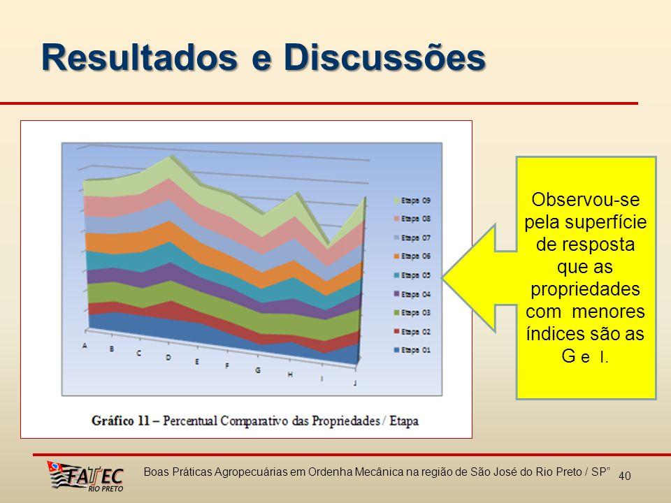 Resultados e Discussões 40 Boas Práticas Agropecuárias em Ordenha Mecânica na região de São José do Rio Preto / SP Observou-se pela superfície de resp