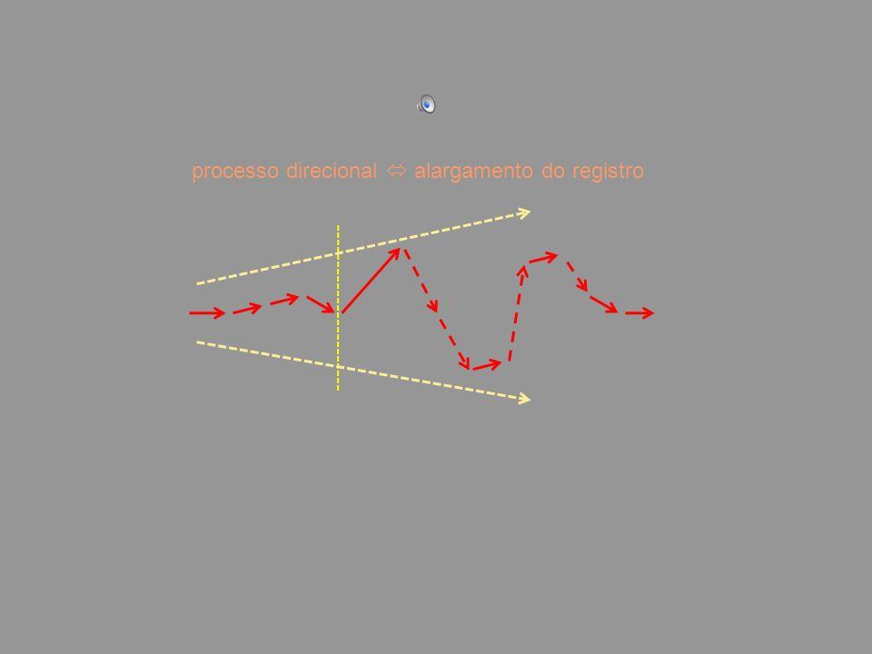 processo direcional alargamento do registro
