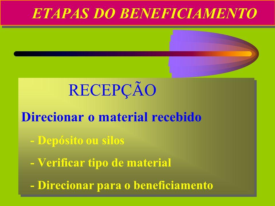 ETAPAS DO BENEFICIAMENTO RECEPÇÃO Direcionar o material recebido - Depósito ou silos - Verificar tipo de material - Direcionar para o beneficiamento R