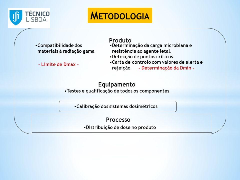 M ETODOLOGIA Produto Compatibilidade dos materiais à radiação gama Determinação da carga microbiana e resistência ao agente letal. Detecção de pontos