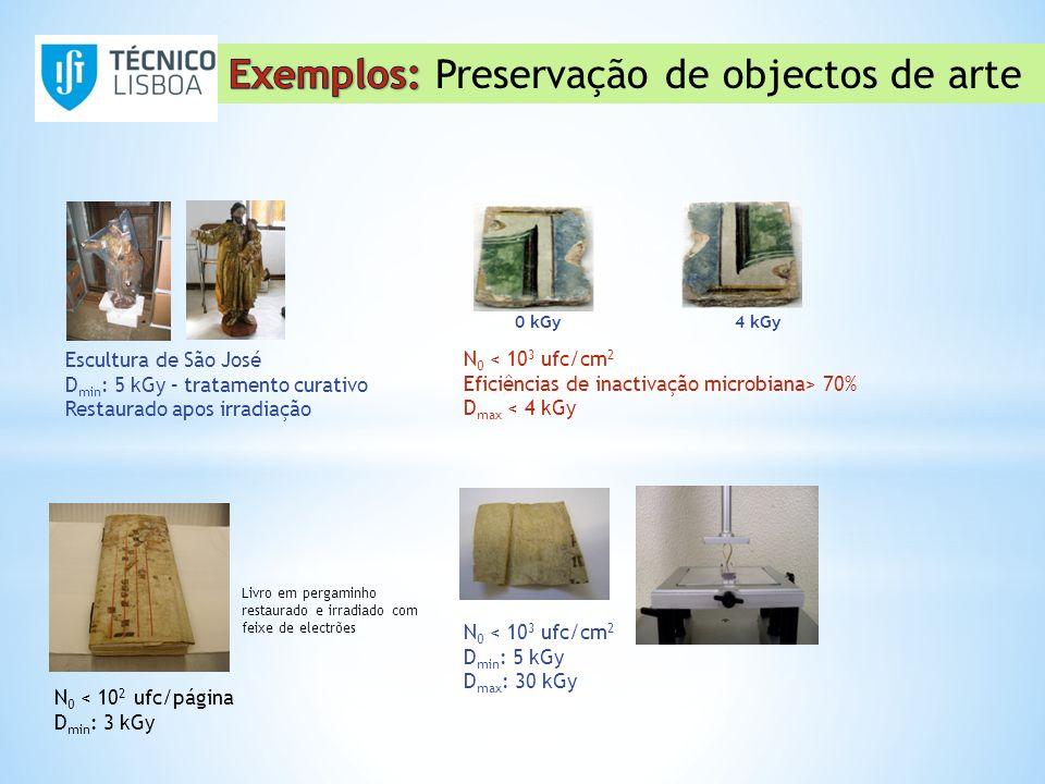 N 0 < 10 2 ufc/página D min : 3 kGy 0 kGy 4 kGy Livro em pergaminho restaurado e irradiado com feixe de electrões Azulejos N 0 < 10 3 ufc/cm 2 Eficiên