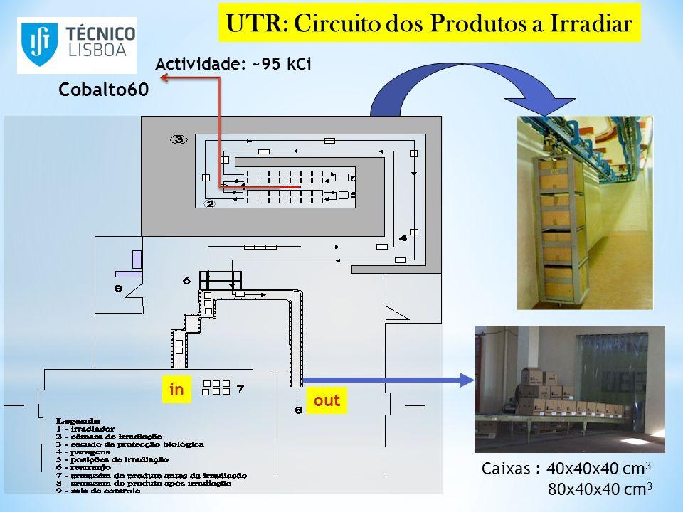 Cobalto60 Actividade: ~95 kCi UTR: Circuito dos Produtos a Irradiar in out Caixas : 40x40x40 cm 3 80x40x40 cm 3