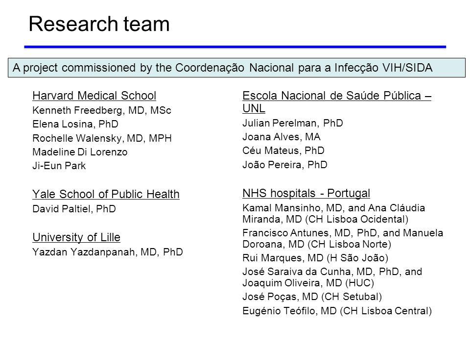 Research team Harvard Medical School Kenneth Freedberg, MD, MSc Elena Losina, PhD Rochelle Walensky, MD, MPH Madeline Di Lorenzo Ji-Eun Park Yale Scho