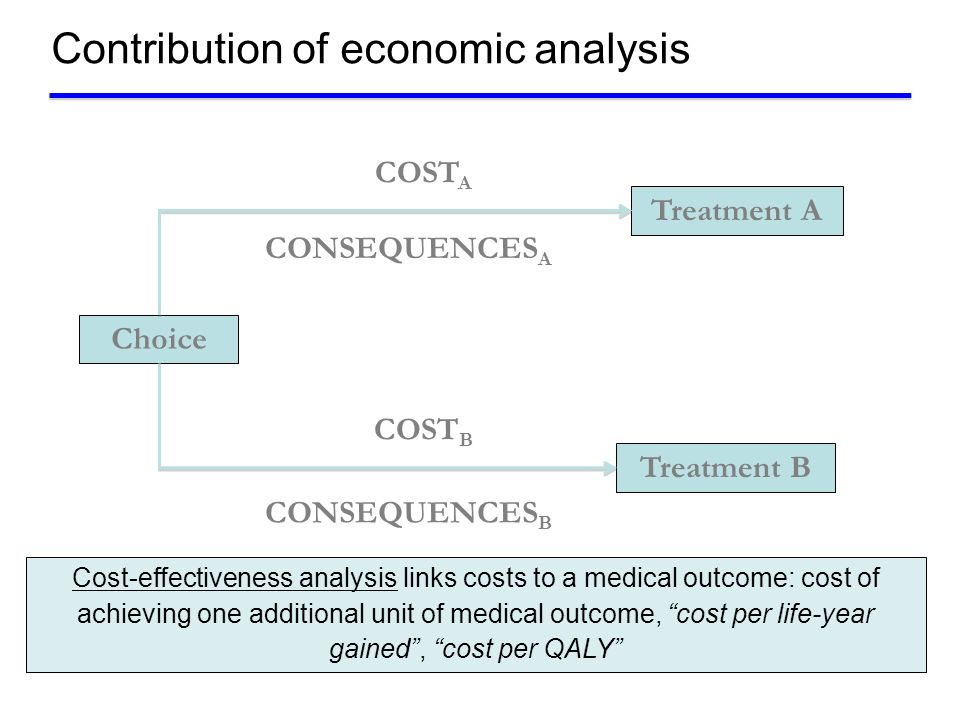 Contribution of economic analysis Some examples for HIV/AIDSCost/QALY ZDV+3TC vs ZDV (Chancellor et al., 1997) £6,276 ZDV+3TC+ABC vs ZDV+3TC (Trueman et al., 2000) £10,254 HAART (2 NRTI + 1 PI) vs no treatment (Freedberg et al., 2001) $23,000 Personal risk assessment, counselling and education – gay and bissexual male adolescents (Tao et al., 1998) $6,180 Condom distribution – national US population (Pinkerton et al., 1999) Cost-saving Antenatal HIV screening (Ades et al., 1999) <£10,000 Expansion methadone maintenance program - IV drug users (Zaric et al., 2000) $10,900 Needle exchange program – IV drug users (Laufer et al., 2001) $20,947/case avoided