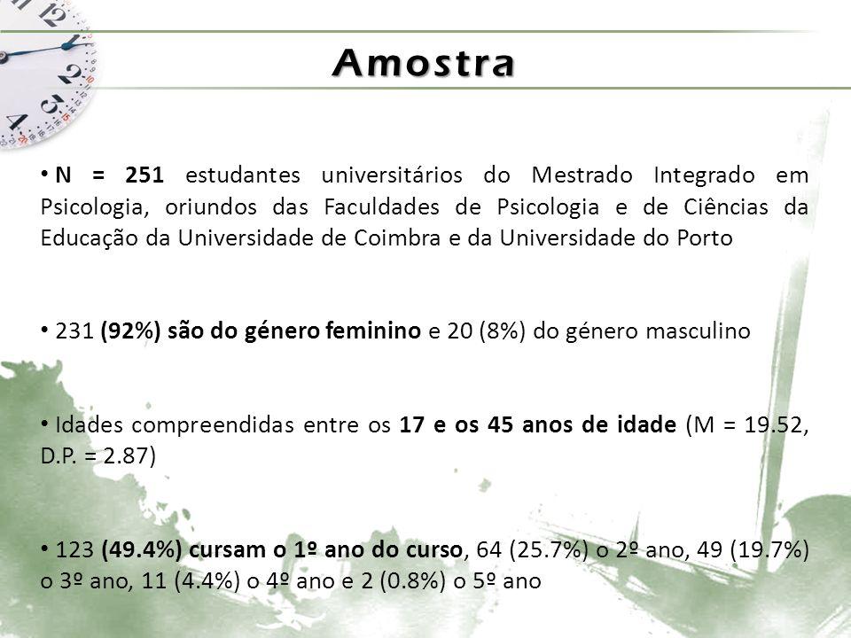 Amostra N = 251 estudantes universitários do Mestrado Integrado em Psicologia, oriundos das Faculdades de Psicologia e de Ciências da Educação da Universidade de Coimbra e da Universidade do Porto 231 (92%) são do género feminino e 20 (8%) do género masculino Idades compreendidas entre os 17 e os 45 anos de idade (M = 19.52, D.P.