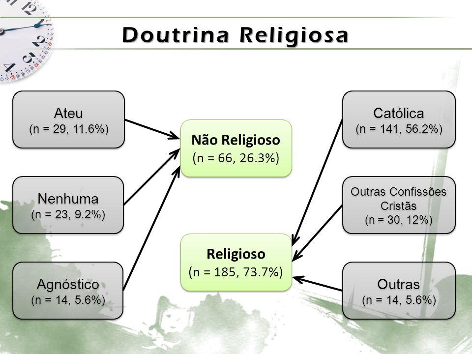 Doutrina Religiosa Agnóstico (n = 14, 5.6%) Agnóstico (n = 14, 5.6%) Não Religioso (n = 66, 26.3%) Não Religioso (n = 66, 26.3%) Ateu (n = 29, 11.6%) Ateu (n = 29, 11.6%) Nenhuma (n = 23, 9.2%) Nenhuma (n = 23, 9.2%) Católica (n = 141, 56.2%) Católica (n = 141, 56.2%) Outras Confissões Cristãs (n = 30, 12%) Outras Confissões Cristãs (n = 30, 12%) Outras (n = 14, 5.6%) Outras (n = 14, 5.6%) Religioso (n = 185, 73.7%) Religioso (n = 185, 73.7%)