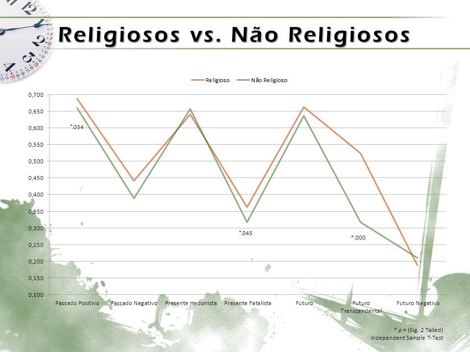 Religiosos vs. Não Religiosos *.034 *.045 *.000 * p = (Sig. 2 Tailed) Independent Sample T-Test