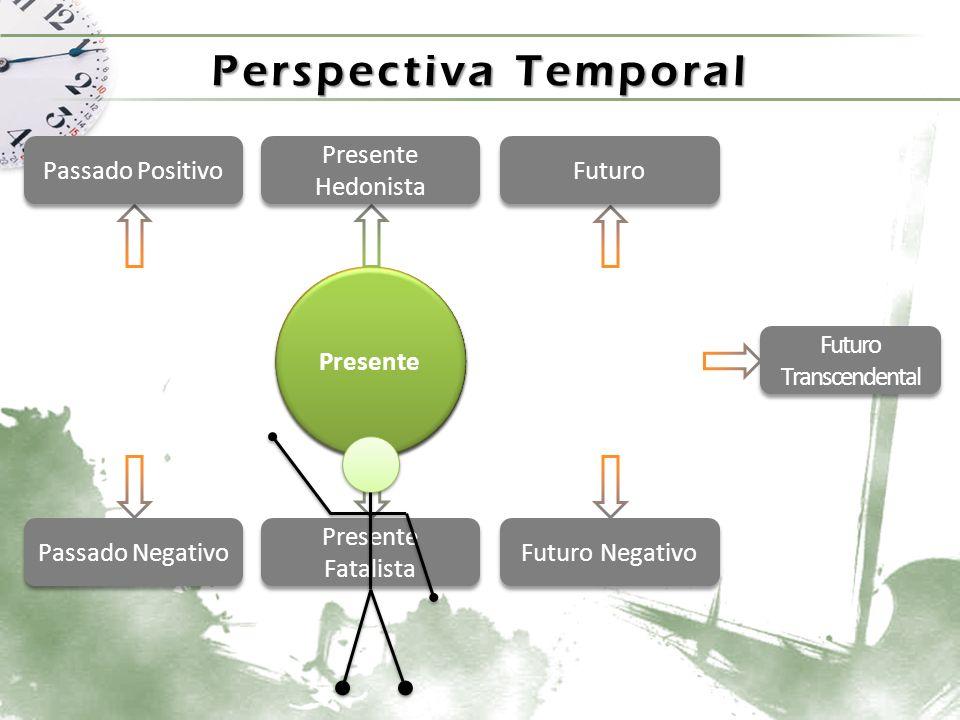 Perspectiva Temporal Presente Futuro Passado Passado Positivo Passado Negativo Presente Hedonista Presente Fatalista Futuro Futuro Negativo Futuro Transcendental