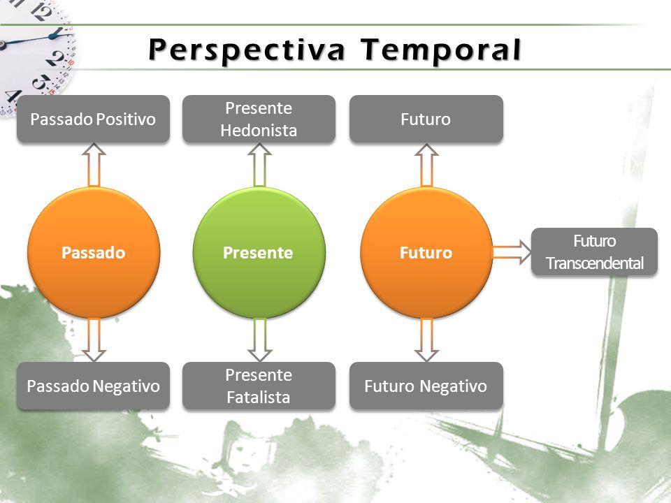 Perspectiva Temporal Passado Positivo Passado Negativo Presente Hedonista Presente Fatalista Futuro Futuro Negativo Futuro Transcendental Auto-Estima 40% (+) (-)