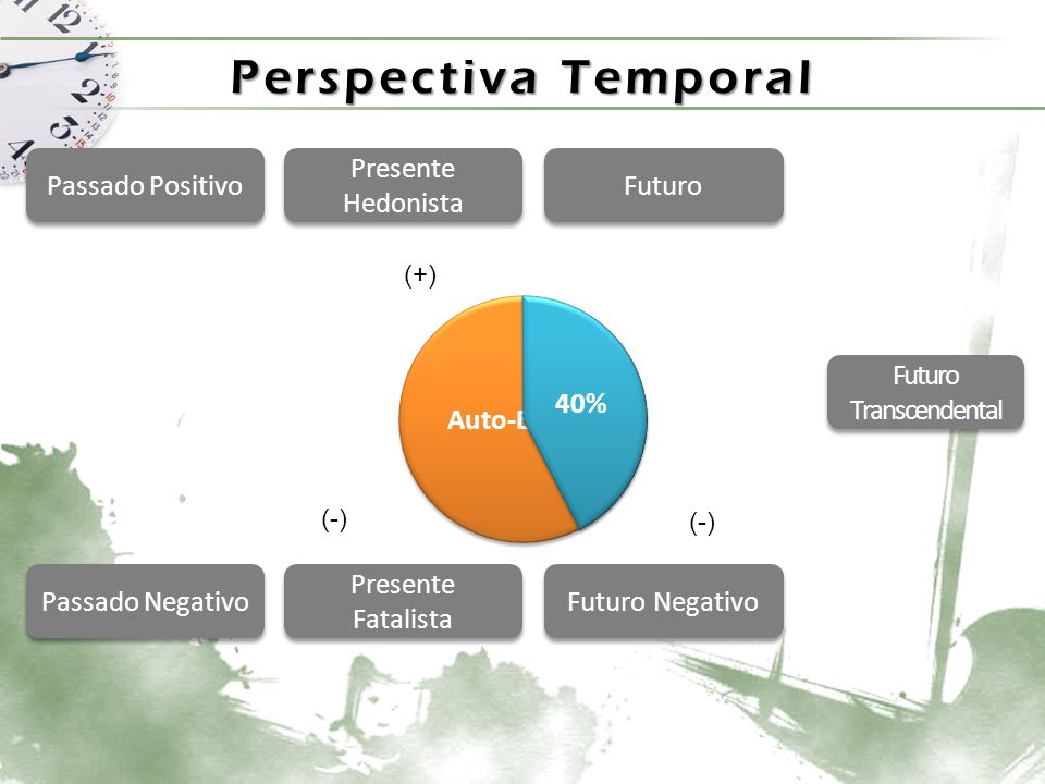 Perspectiva Temporal Passado Positivo Passado Negativo Presente Hedonista Presente Fatalista Futuro Futuro Negativo Futuro Transcendental Consumo de Álcool 16% (+)(-)