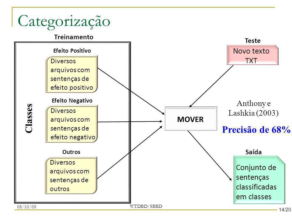 Categorização WTDBD/SBBD Saída Treinamento Efeito Negativo Efeito Positivo Outros Teste Diversos arquivos com sentenças de efeito positivo Diversos ar