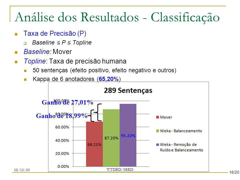 Análise dos Resultados - Classificação Taxa de Precisão (P) Baseline P Topline Baseline: Mover Topline: Taxa de precisão humana 50 sentenças (efeito p
