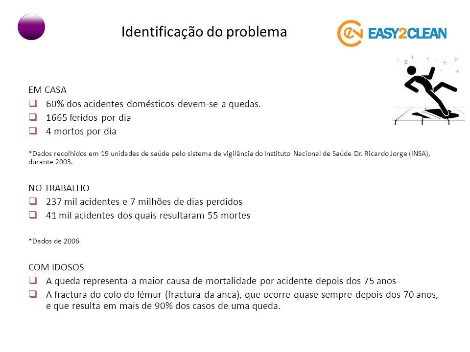 Identificação do problema EM CASA 60% dos acidentes domésticos devem-se a quedas. 1665 feridos por dia 4 mortos por dia *Dados recolhidos em 19 unidad