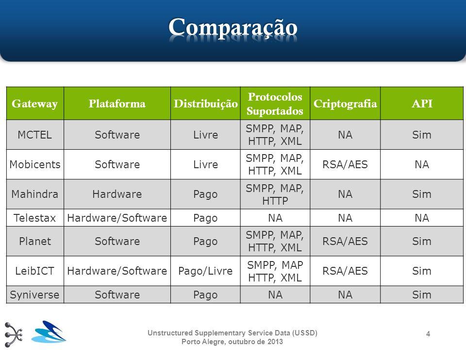 4 GatewayPlataformaDistribuição Protocolos Suportados CriptografiaAPI MCTELSoftwareLivre SMPP, MAP, HTTP, XML NASim MobicentsSoftwareLivre SMPP, MAP,