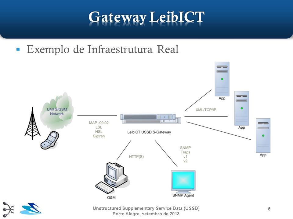 Funcionalidades: Suporte a UMTS/GSM Alto desempenho (+500 transações/segundo) Suporta Interface Sigtran (100Mbit/1Gbit) Até 64 aplicações USSD ( short codes ) O&M Web Interface SNMP v1 and v2 Traps Até 4 níveis de redundância Suporta Linux e Solaris Criptografia com AES- 256bit/RSA-4096bit APIs para comunicação sobre HTTP, XML/TCP/IP Linguagens Java and C++ 6 Unstructured Supplementary Service Data (USSD) Porto Alegre, outubro de 2013