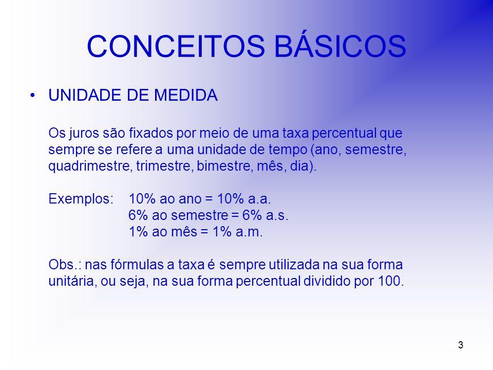 4 CONCEITOS BÁSICOS TIPOS DE JUROS SIMPLES O juro gerado em cada período é constante e igual ao produto do capital pela taxa.