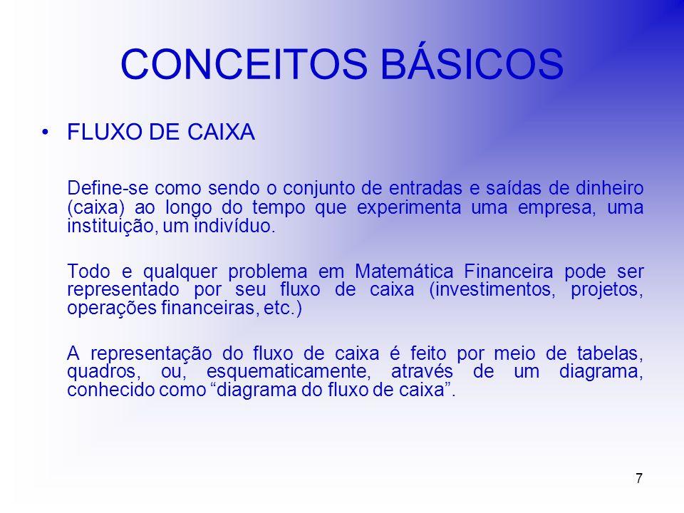 7 CONCEITOS BÁSICOS FLUXO DE CAIXA Define-se como sendo o conjunto de entradas e saídas de dinheiro (caixa) ao longo do tempo que experimenta uma empresa, uma instituição, um indivíduo.