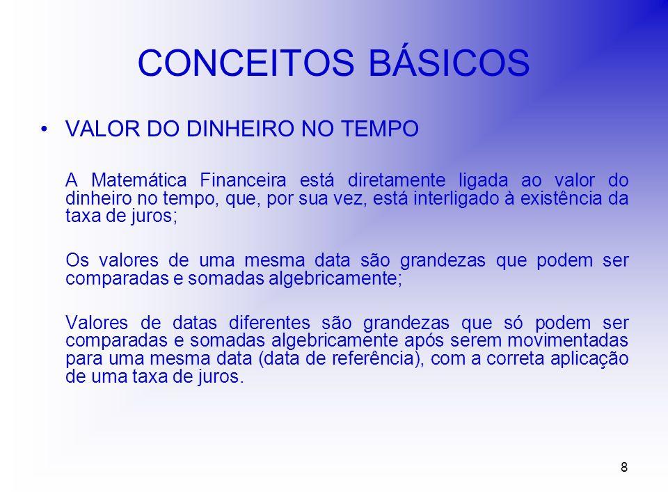 29 TAXAS DE JUROS TAXA OVER Trata-se de uma taxa nominal cuja unidade de referência de seu tempo é o mês e a unidade de referência do período de capitalização é o dia útil.