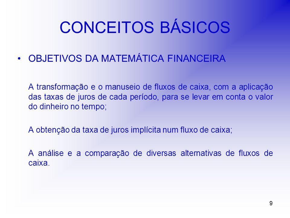 9 CONCEITOS BÁSICOS OBJETIVOS DA MATEMÁTICA FINANCEIRA A transformação e o manuseio de fluxos de caixa, com a aplicação das taxas de juros de cada período, para se levar em conta o valor do dinheiro no tempo; A obtenção da taxa de juros implícita num fluxo de caixa; A análise e a comparação de diversas alternativas de fluxos de caixa.