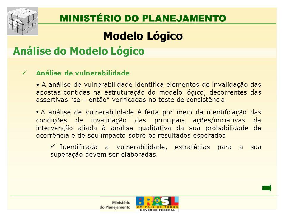MINISTÉRIO DO PLANEJAMENTO Modelo Lógico Análise de vulnerabilidade A análise de vulnerabilidade identifica elementos de invalidação das apostas conti