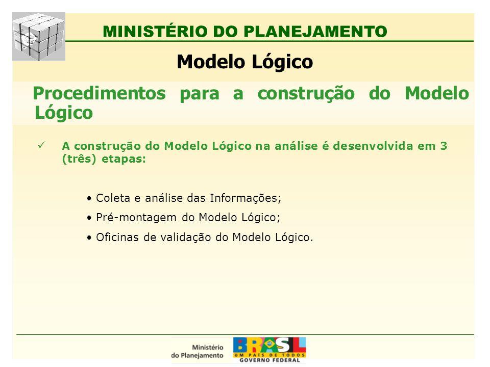 MINISTÉRIO DO PLANEJAMENTO Modelo Lógico A construção do Modelo Lógico na análise é desenvolvida em 3 (três) etapas: Coleta e análise das Informações;