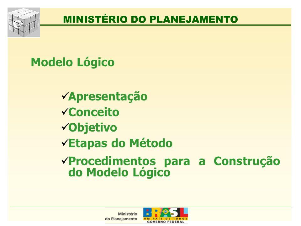 MINISTÉRIO DO PLANEJAMENTO Modelo Lógico Apresentação Conceito Objetivo Etapas do Método Procedimentos para a Construção do Modelo Lógico