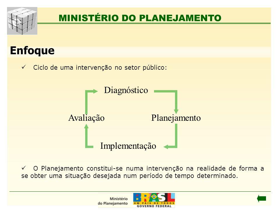 MINISTÉRIO DO PLANEJAMENTO Enfoque Ciclo de uma intervenção no setor público: O Planejamento constitui-se numa intervenção na realidade de forma a se