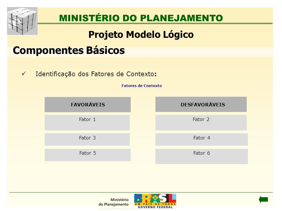 MINISTÉRIO DO PLANEJAMENTO Identificação dos Fatores de Contexto: Projeto Modelo Lógico Fatores de Contexto Fator 6 Fator 4 Fator 2 Fator 5 Fator 3 Fa