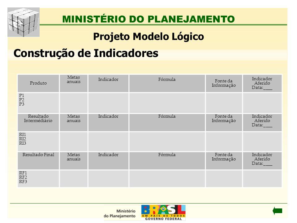 MINISTÉRIO DO PLANEJAMENTO Construção de Indicadores Projeto Modelo Lógico Produto Metas anuais IndicadorFórmula Fonte da Informação Indicador Aferido