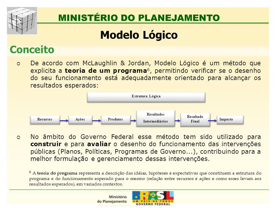 MINISTÉRIO DO PLANEJAMENTO Modelo Lógico Conceito De acordo com McLaughlin & Jordan, Modelo Lógico é um método que explicita a teoria de um programa 6