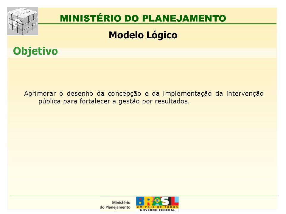 MINISTÉRIO DO PLANEJAMENTO Aprimorar o desenho da concepção e da implementação da intervenção pública para fortalecer a gestão por resultados. Objetiv