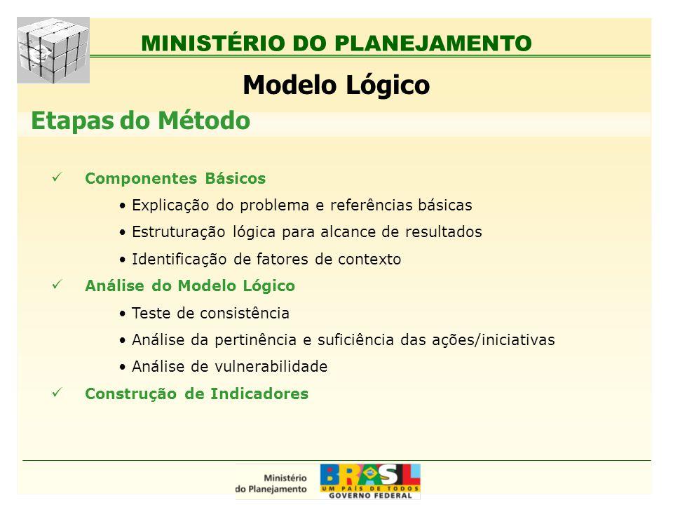 MINISTÉRIO DO PLANEJAMENTO Modelo Lógico Componentes Básicos Explicação do problema e referências básicas Estruturação lógica para alcance de resultad