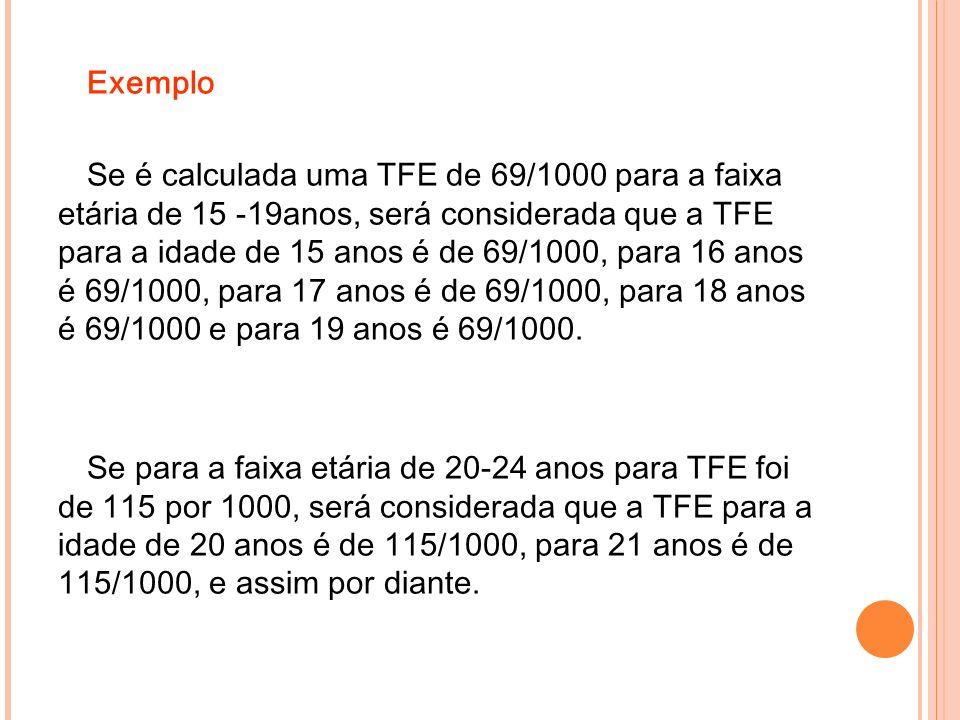 Exemplo Se é calculada uma TFE de 69/1000 para a faixa etária de 15 -19anos, será considerada que a TFE para a idade de 15 anos é de 69/1000, para 16