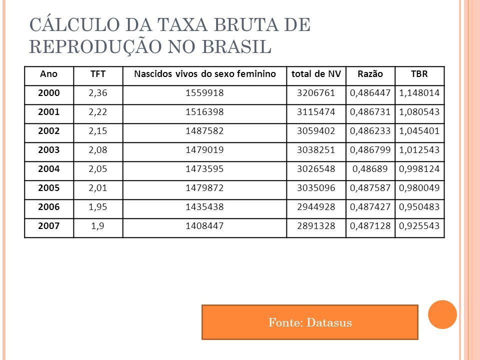 CÁLCULO DA TAXA BRUTA DE REPRODUÇÃO NO BRASIL AnoTFTNascidos vivos do sexo femininototal de NVRazãoTBR 20002,36155991832067610,4864471,148014 20012,22