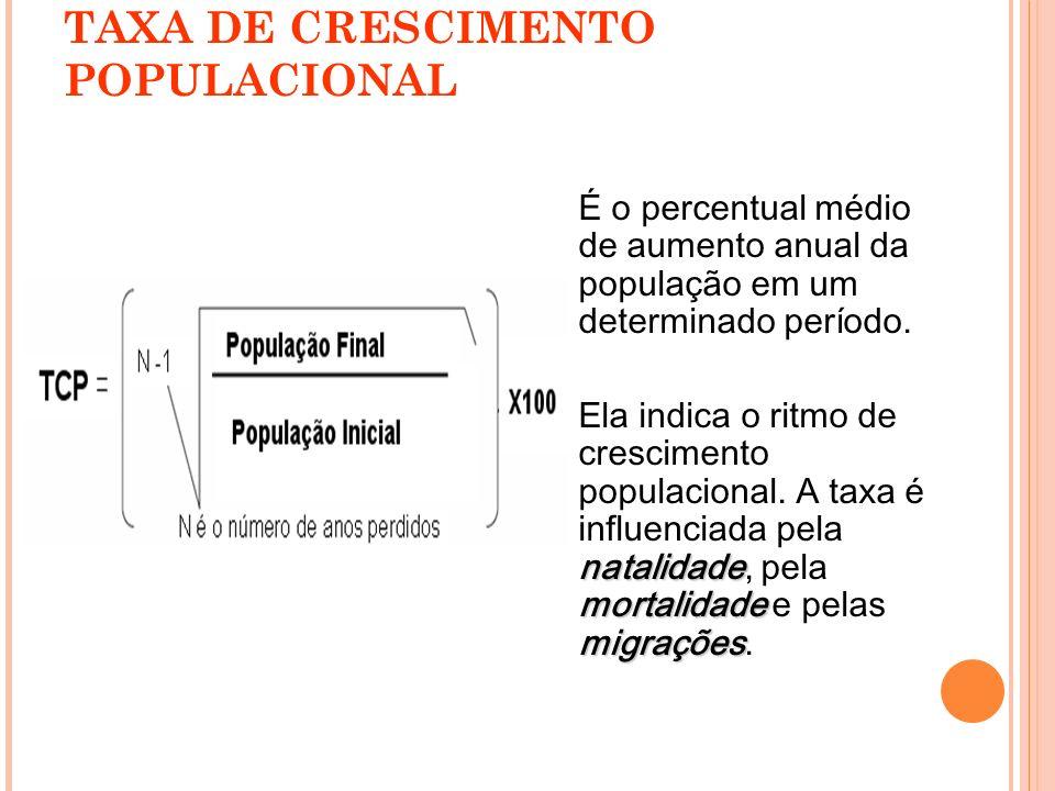 TAXA DE CRESCIMENTO POPULACIONAL É o percentual médio de aumento anual da população em um determinado período. natalidade mortalidade migrações Ela in