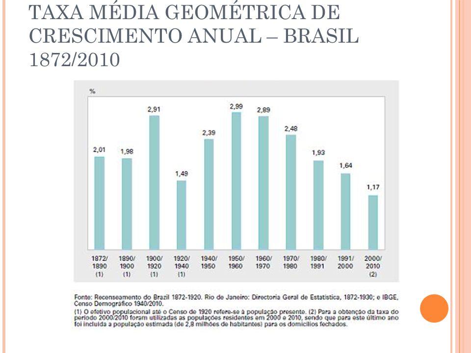 TAXA MÉDIA GEOMÉTRICA DE CRESCIMENTO ANUAL – BRASIL 1872/2010