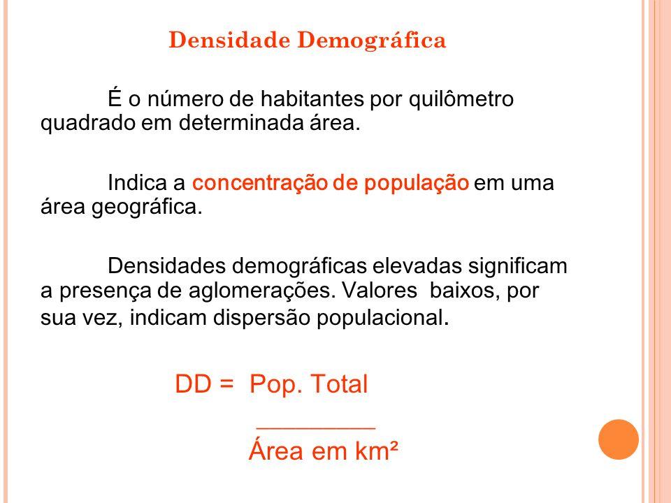 Densidade Demográfica É o número de habitantes por quilômetro quadrado em determinada área. Indica a concentração de população em uma área geográfica.