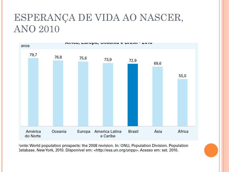ESPERANÇA DE VIDA AO NASCER, ANO 2010