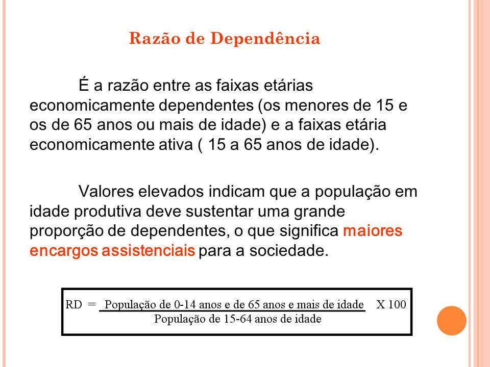 Razão de Dependência É a razão entre as faixas etárias economicamente dependentes (os menores de 15 e os de 65 anos ou mais de idade) e a faixas etári