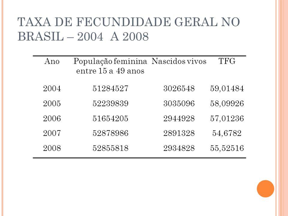 TAXA DE FECUNDIDADE GERAL NO BRASIL – 2004 A 2008 AnoPopulação feminina entre 15 a 49 anos Nascidos vivosTFG 200451284527302654859,01484 2005522398393