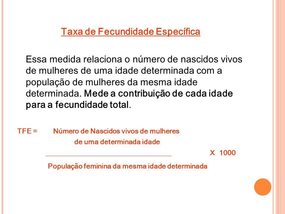 Taxa de Fecundidade Específica Essa medida relaciona o número de nascidos vivos de mulheres de uma idade determinada com a população de mulheres da me