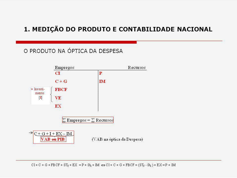 O PIB NA ÓPTICA DA PRODUÇÃO (Conceito)