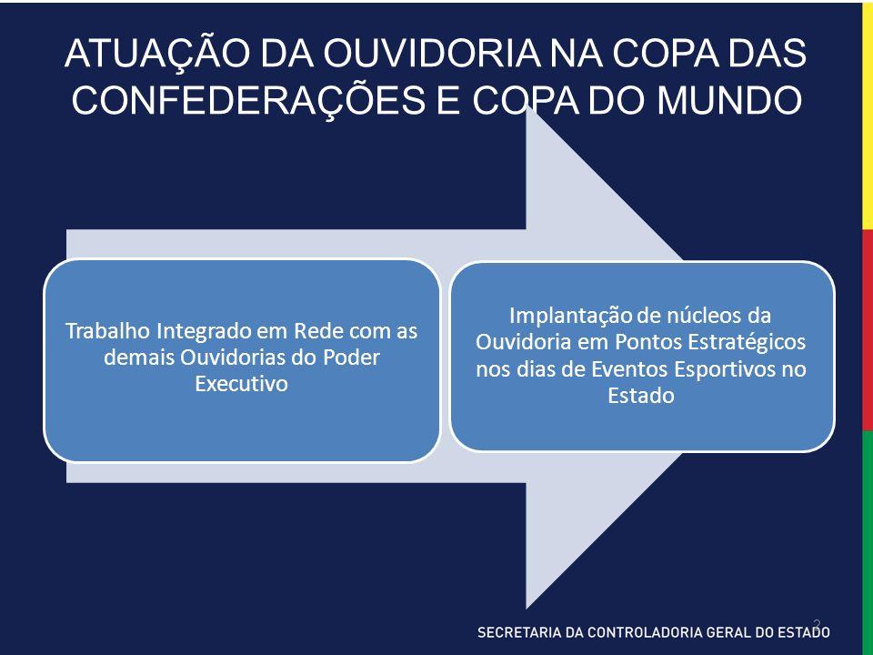 2 ATUAÇÃO DA OUVIDORIA NA COPA DAS CONFEDERAÇÕES E COPA DO MUNDO Trabalho Integrado em Rede com as demais Ouvidorias do Poder Executivo Implantação de
