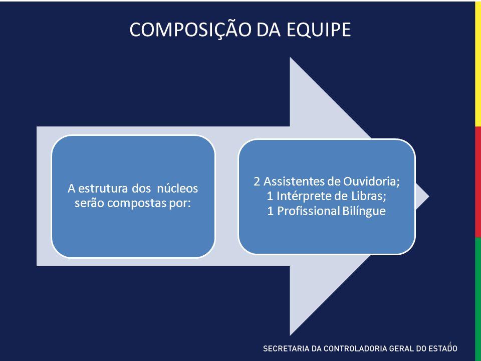 4 COMPOSIÇÃO DA EQUIPE A estrutura dos núcleos serão compostas por: 2 Assistentes de Ouvidoria; 1 Intérprete de Libras; 1 Profissional Bilíngue