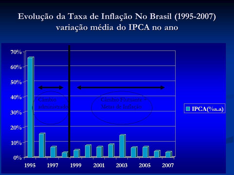 Evolução da Taxa de Inflação no Brasil (1995-2007) Var.