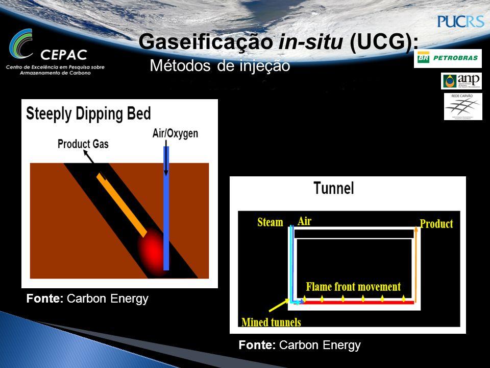 Gaseificação in-situ (UCG): Métodos de injeção Fonte: Carbon Energy